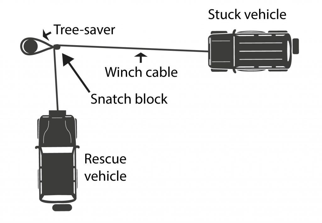 Snatch Block Angle Winch Configuration Recovery