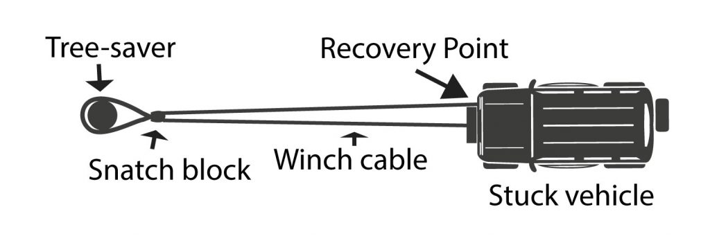 Snatch Block Recovery Technique
