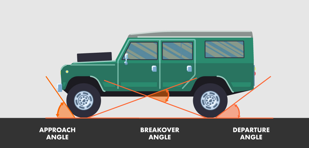 Off-road angles, approach, breakover, departure